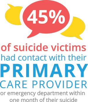 45-percent-suicide-victims-had-contact-primary-care