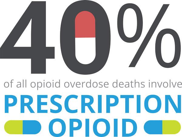 40-percent-opioid-overdose-prescriptions-risk