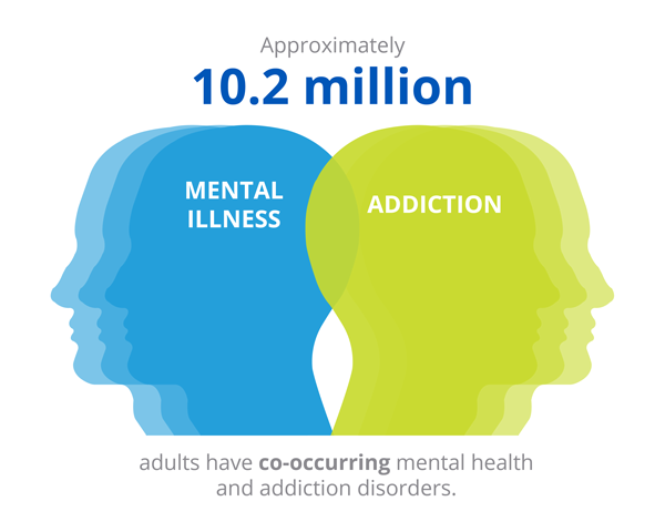 10-million-adults-co-occurring-mental-health-addiction-disorders