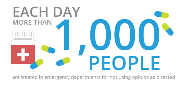 each-day-1000-people-treated-emergency-departments-not-using-opioids-directed